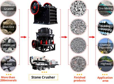 Stone Crusher Selection Skills