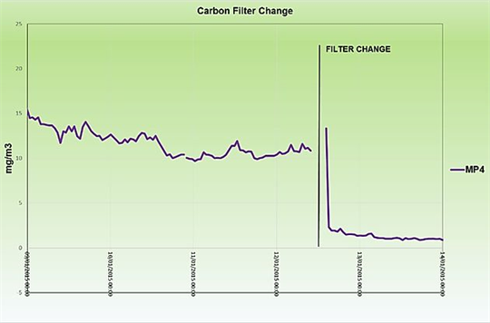 Viridor shows its commitment to best practice in optimising carbon filters - Case Study