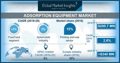 Adsorption Equipment Market to cross USD 340 million by 2025