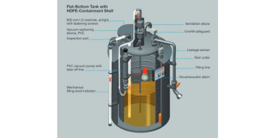 Flat-Bottom Tanks & Containment Shells