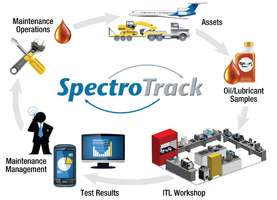 SpectroTrack - Fluid Analysis Information Management System Software
