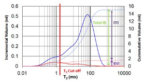 Using NMR for well log calibration