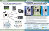 Commercial Modbus Weather Stations Brochure