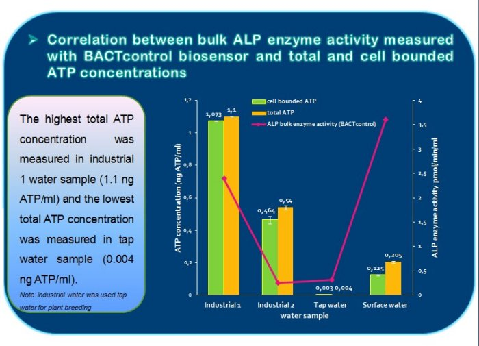 Online Total Bacteria Monitor compared with ATP and flow cytometry - Case Study