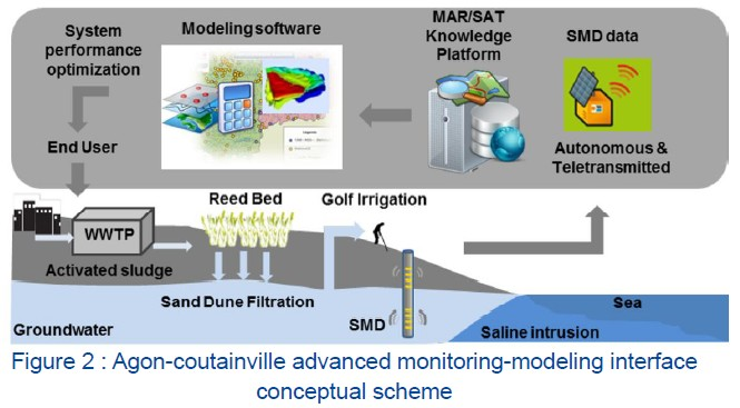 AquaNES: Microbiological monitoring of reused waste water for irrigation of a golf course in Agon-Countainville, France - Case Study