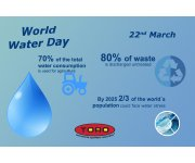 World Water Day 2017 - Wastewater Management