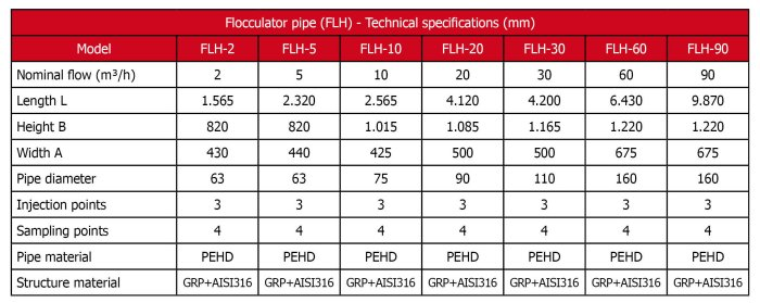 Toro Equipment reserves the right to change, without notice, data and characteristics listed in this table.