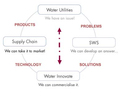 Above: Water Innovate is a key driver in the cycle of technology commercialisation