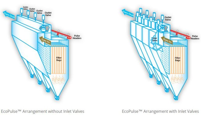 Two Of Several EcoPulse™ Advanced Fabric Filtration System Arrangement Layouts