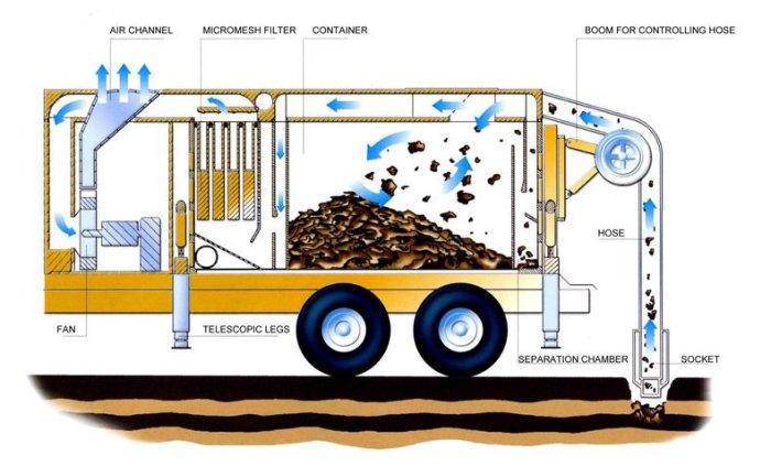 Vacuum Excavator - T-Vac & Air-Vac - Vacuum Excavation