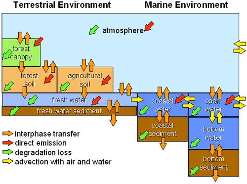 Transport and occurrence of new organic contaminants in the Arctic