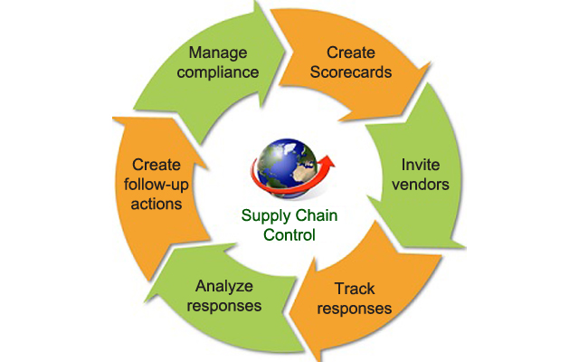 exceso corporation a pain in the supply chain
