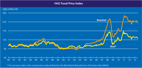 FAO Food Price Index falls for the third consecutive month