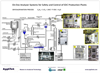On-line Analyzer Systems for Safety and Control of EDC Production Plants - Oxychlorination Process Diagram