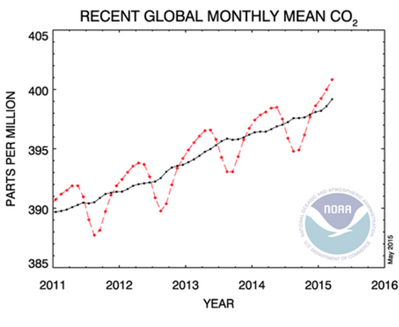 Monthly Global CO2 Average Concentration Passes Symbolic Threshold