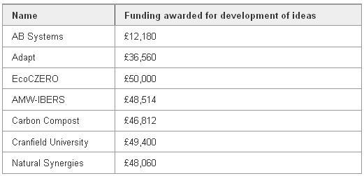 £292,000 boost for British bioenergy entrepreneurs