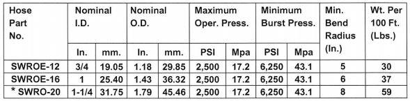 Dyna Flex - SWRO & SWROE (Orange) 2,500 PSI - Sewer Cleaning