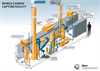 Mobile Carbon Capture Facility Brochure