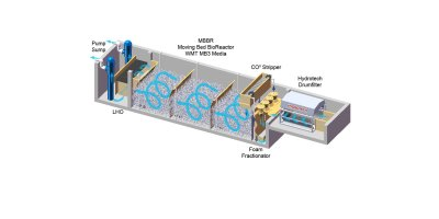 Integrated Modular Filtration (IMF)