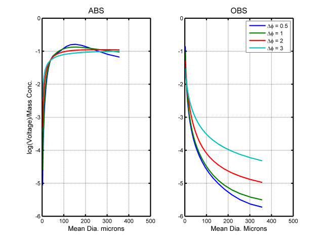 Sensitivity of response of LISST-ABS and OBS to size distribution changes