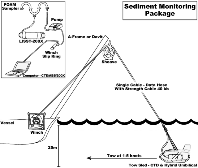 Sequoia Scientific, Inc., Ocean Instruments, and Geometius Deliver Sediment Dredging Measurement System