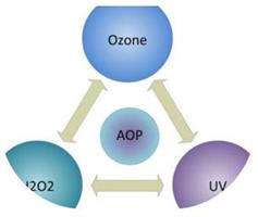 GWT - Advanced Oxidation Process - Drinking Water Treatment Technologies