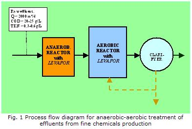 Anaerobic-aerobic treatment of toxic effluents from the production of fine chemicals using biomass immobilised on LEVAPOR carrier