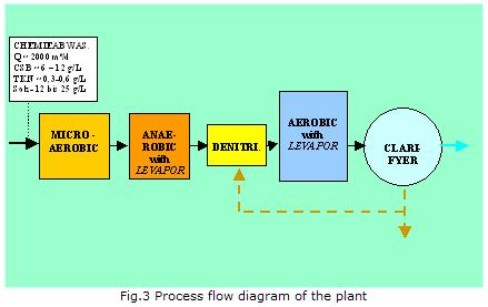 Anaerobic -aerobic treatment of toxic agrochemical effluents from the by microorganisms immobilised on adsorbing carrier