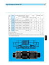 Model HC Series - Clean Break Coupling Brochure