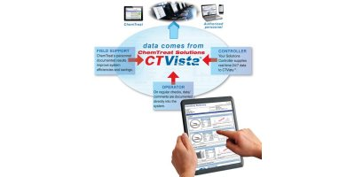 CTVista - Water Management System