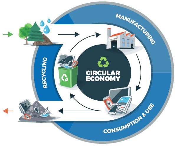 Circular Economy - A golden opportunity, not just an obligation