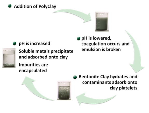 ctech polyclay water treatment polyclay treatment chemicals