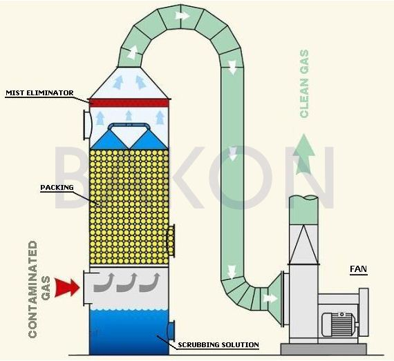 Bakon - Air Pollution Control Systems - Wet Scrubbers System