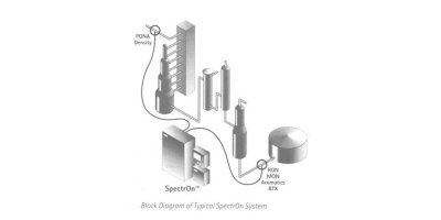 SpectrOn - Refinery Process Monitor