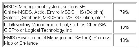 Survey says: Material safety data sheet (MSDS)