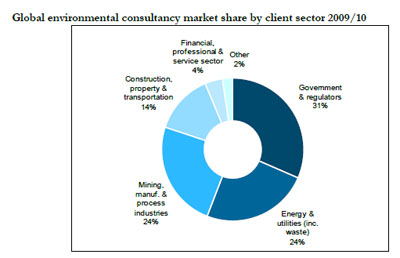 Globalisation Drives Environmental Consulting (EC) Industry Sector to $25bn