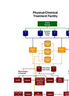 Physical/Chemical Treatment Process Flow (PDF)