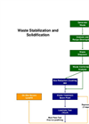 Waste Stabilization and Solidification Process Flow (PDF)