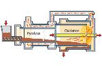 Pyrobustor - Thermal Treatment of Biosolids