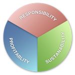 Environmental Reporting - Environmental - Environmental Regulations and Compliance