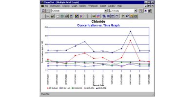 ChemStat - Environmental Statistical Analysis Software