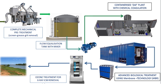DEVISE ENGINEERING: Treatment of Hospital Wastewater with Packaged Plants-0