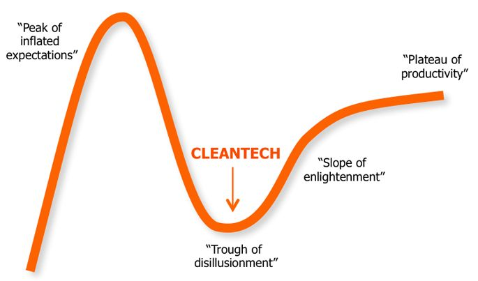 Cleantech by any other name