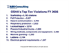 OSHA 2006 Top Ten Violations