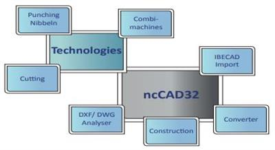 Version ncCAD32 - CAD/CAM Tool
