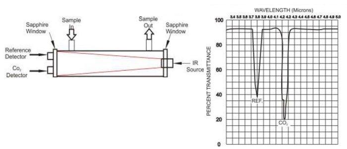 StarTOC - Total Organic Carbon (TOC) Analysis - Ozone