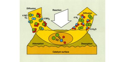 Catalyst Reduction System(SCR)