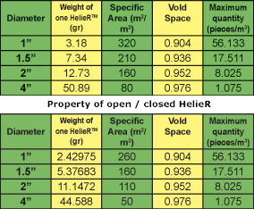 HelieR - Random Packing : Specific Areas (m2/m3) e Geometrical Properties