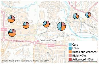 The proportion of total NOx concentration predicted by ADMS-Urban due to particular vehicle types at specific locations.