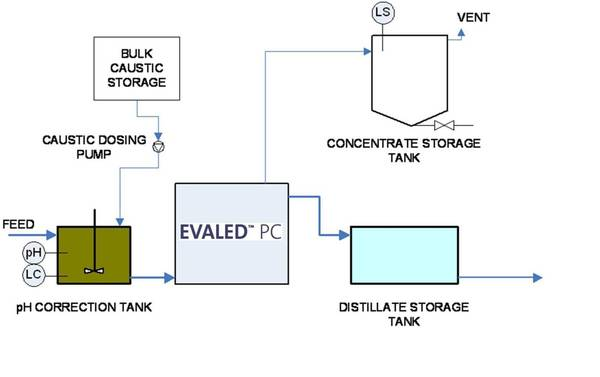 Case study - Wastewater from drugs production